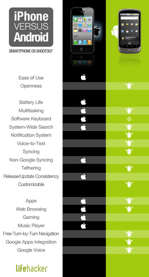 Android vs iPhone – The Ashford Zone