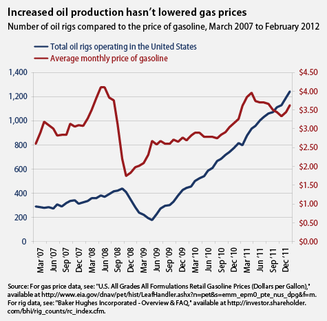 Drilling_gas_prices_chart1